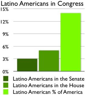 latin americans in congress