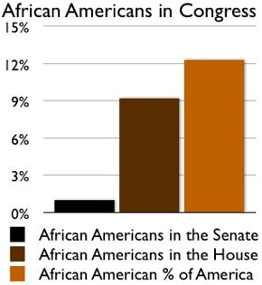 african americans in congress
