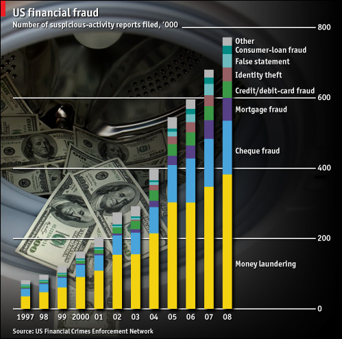 Graph of Financial Crime and Fraud in the United States
