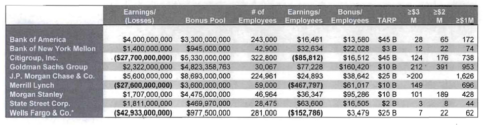 tarp-bailout-bank-bonuses