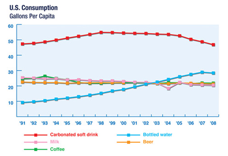 American Beverage And Coca Cola Consumption Graph