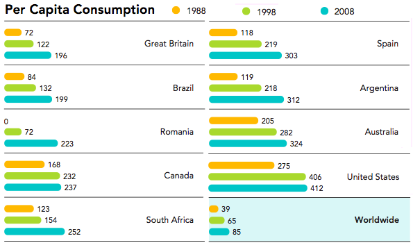International Per Capita Coca Cola Consumption Graph