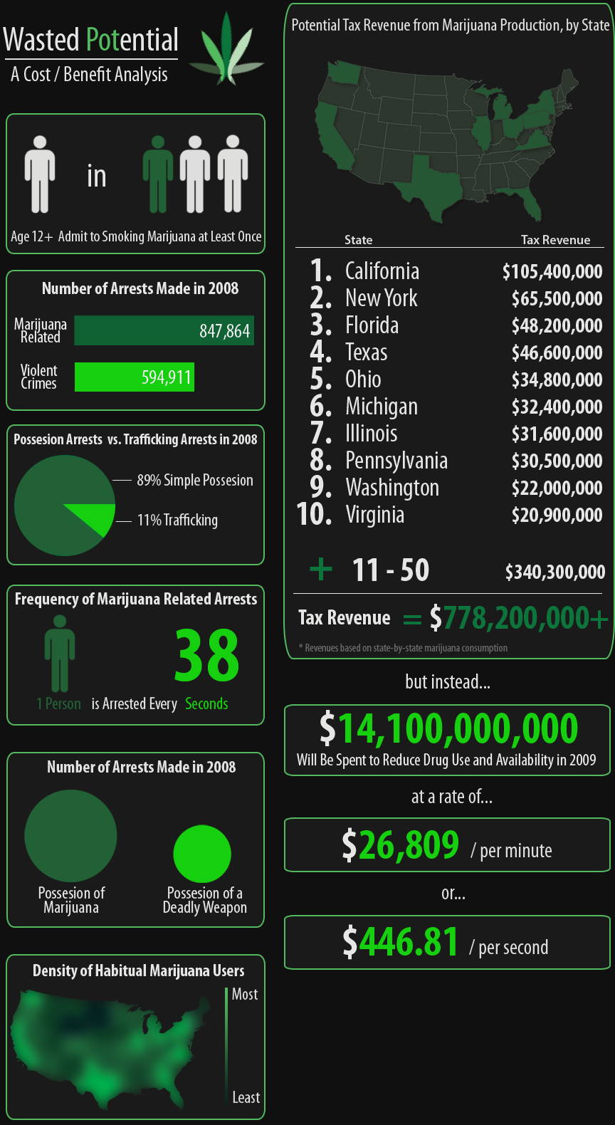 State By State Revenue From Marijuana If It Were Legal Infographic