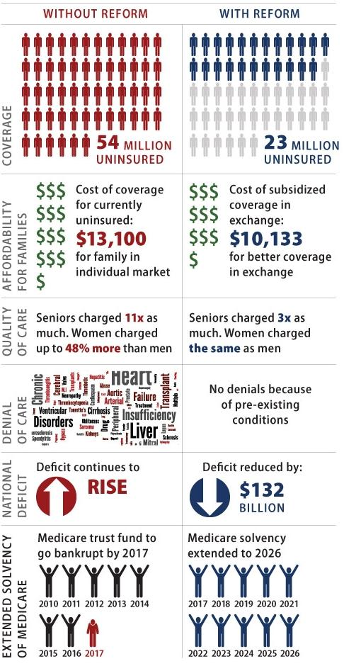 Graphic on America With and Without Health Care Reform