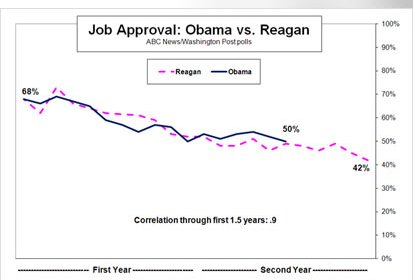 Obama Versus Reagen Approval Ratings Chart