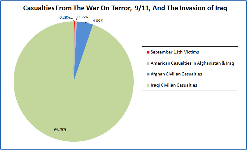 Civilian Casualties in Iraq Afghanistan and September 11th Graph