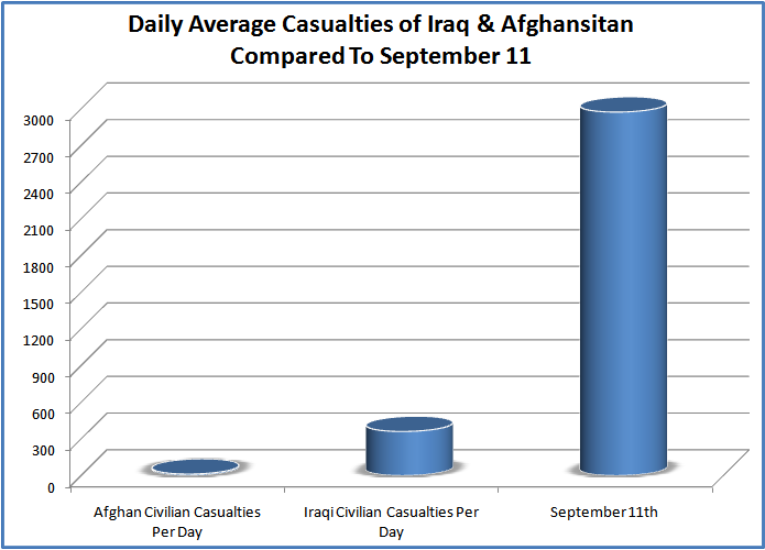 Chart on Daily Casualties for September 11th, Iraq, and Afghanistan