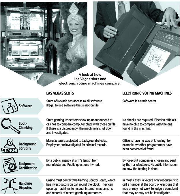 Las Vegas Slots Versus Electronic Voting
