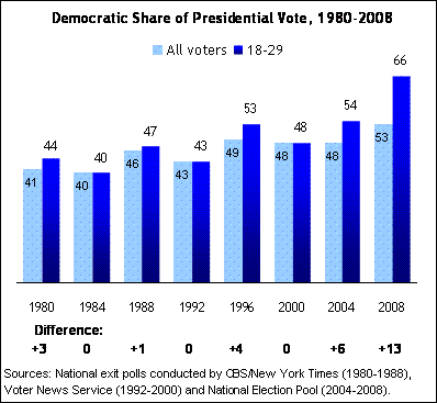 The Democratic Share of Presidential Voters Chart