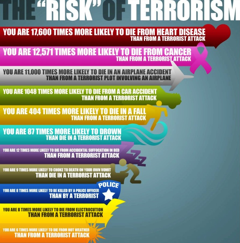 The Real Risk Of Terrorism In America