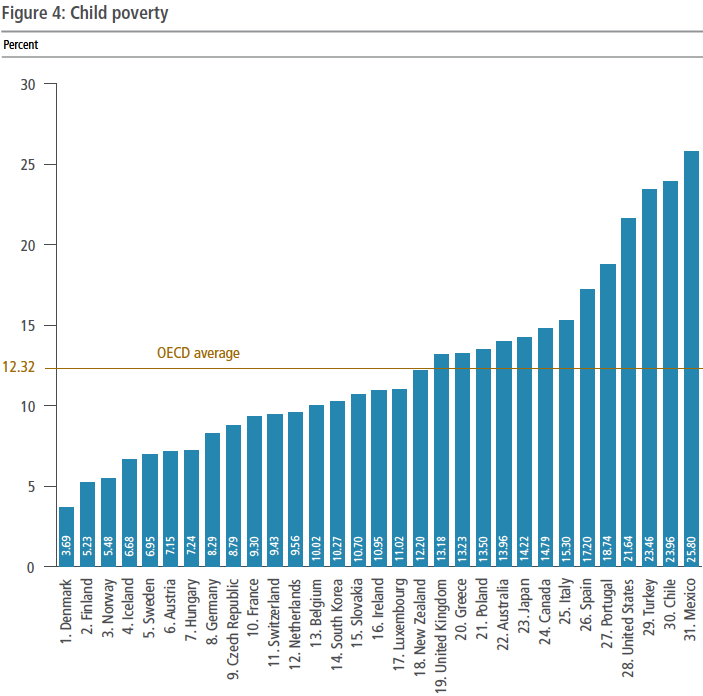 Child Poverty By Country Graph