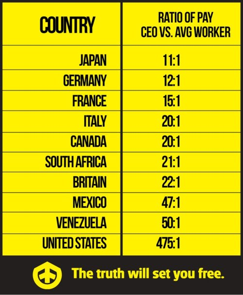 Average CEO To Worker Pay By Country Chart