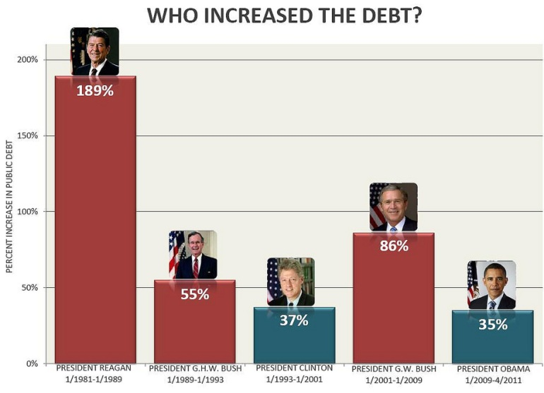 Who Increased The Debt By President Graph