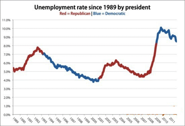Unemployment Rates By President And Party Graph