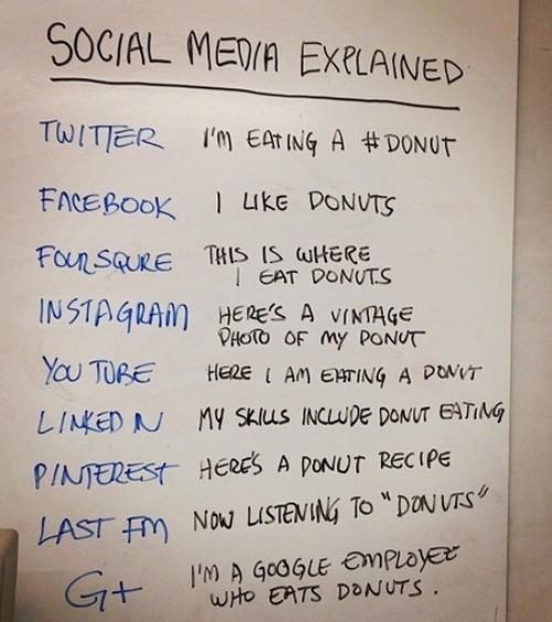 Social Media as Donuts