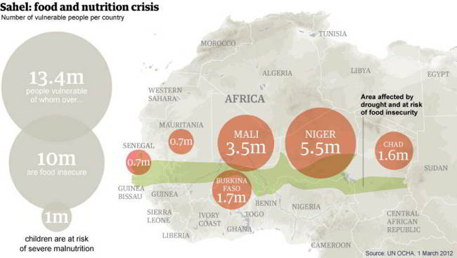 Africa Malnutrition