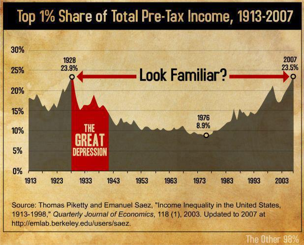 top-1-share-total-income-graph