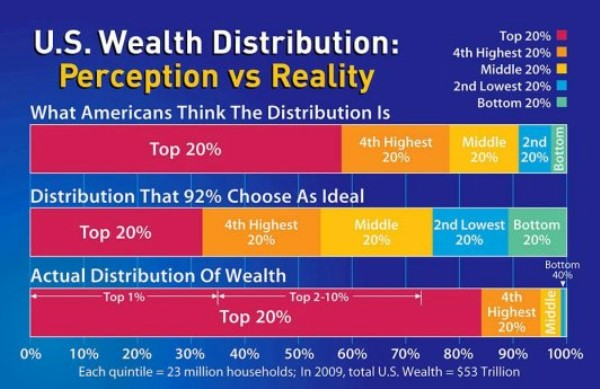 us-wealth-discrepancy-chart