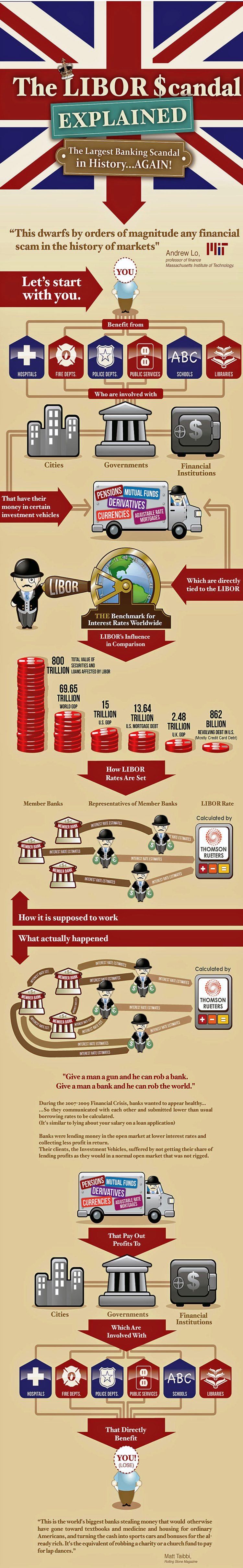 Explaining The LIBOR Scandal Infographic