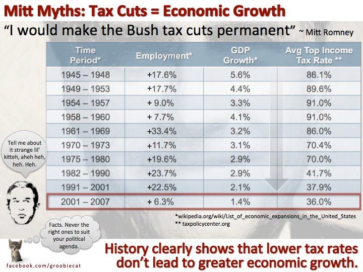 tax-cuts-growth