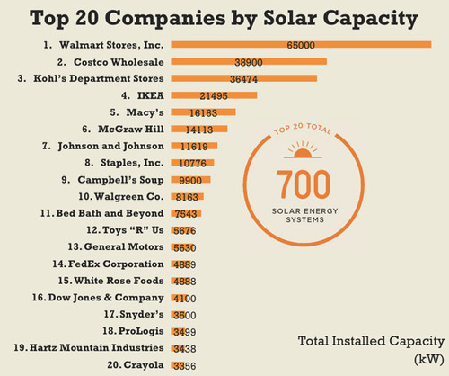 solar-energy-chart-motherjones-tumblr