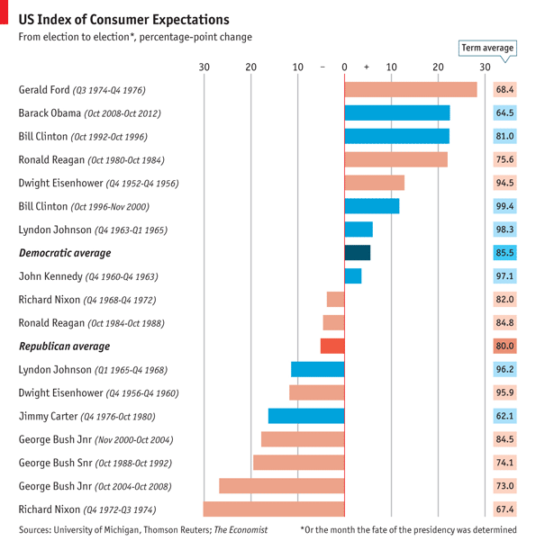 Economist US Consumer Expectations