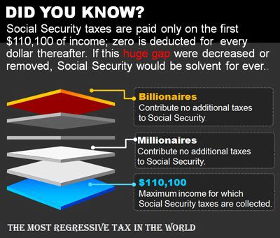 Social Security Tax Structure
