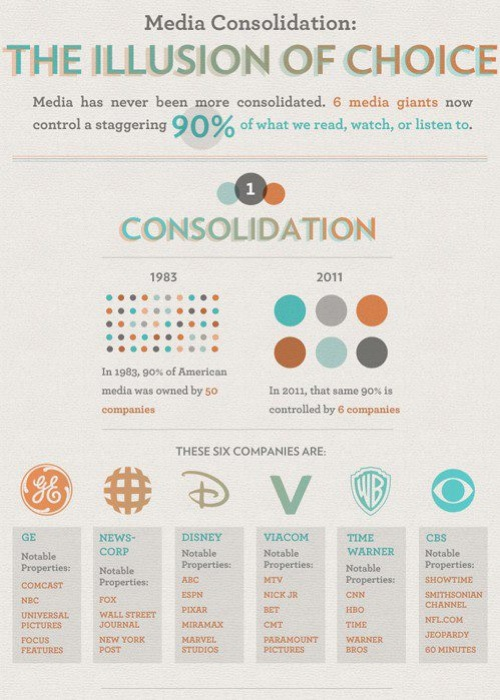 Illusion Of Choice American Media