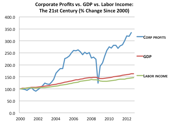 Corporate Profits 2