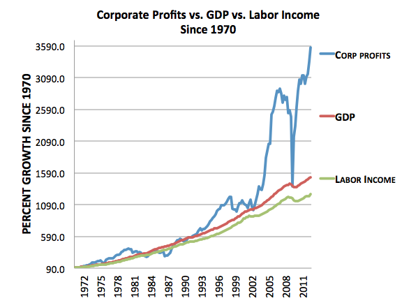 Corporate Profits 3