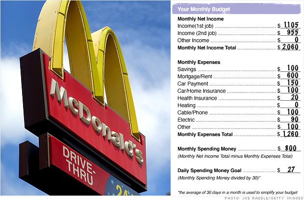 McDonalds Budget 1