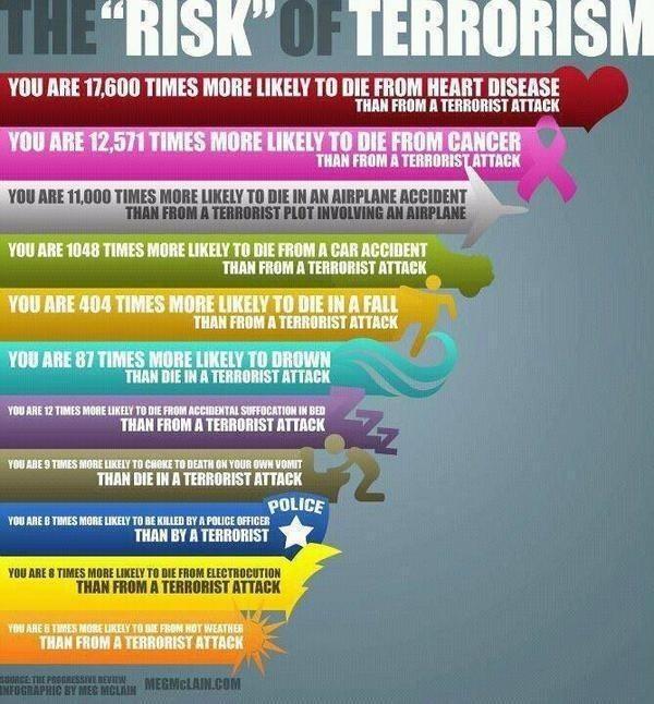 Risk Of Terrorism