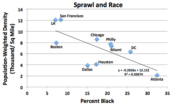 Sprawl And Race