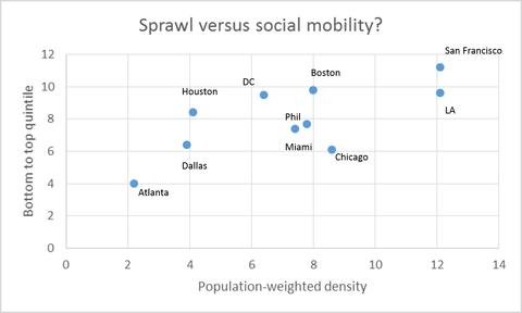 Sprawl Vs Social Mobility
