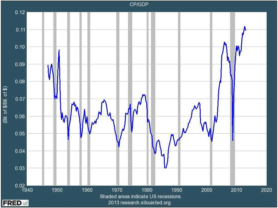 Corporate Profits As GDP Percent