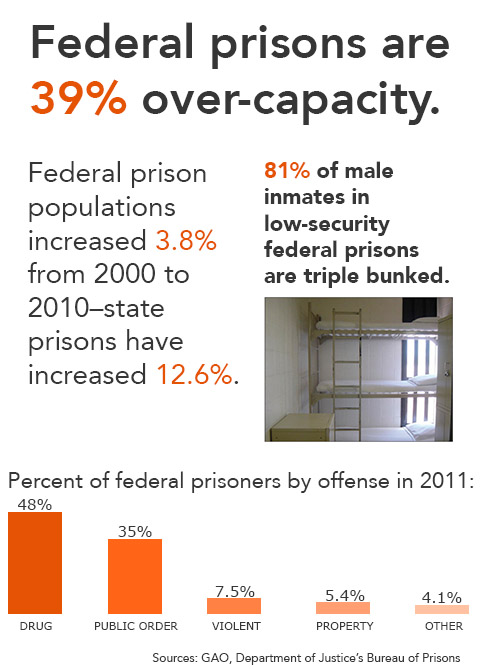 Federal Prison Capacity