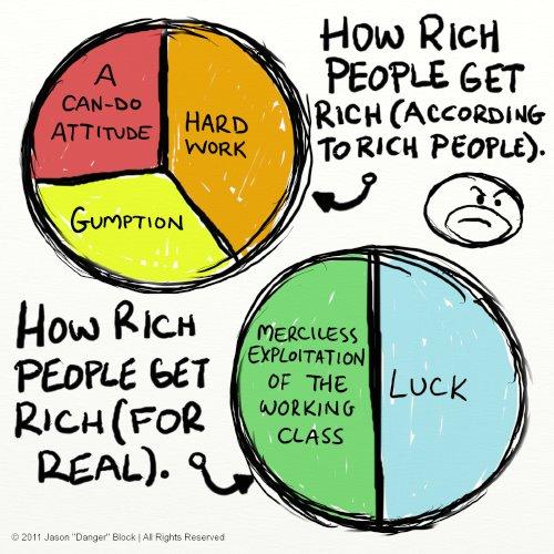 How Rich Get Rich