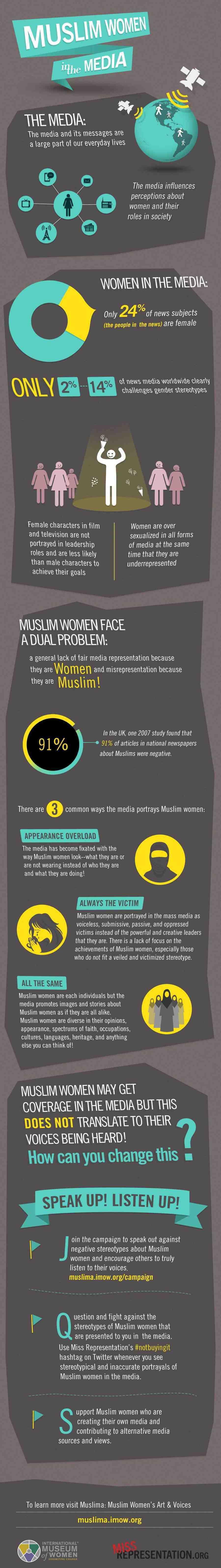 Muslim Women In Media