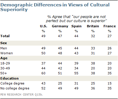 pew-poll-superior-demographics