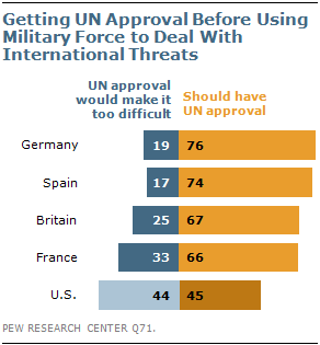pew-poll-un-approval