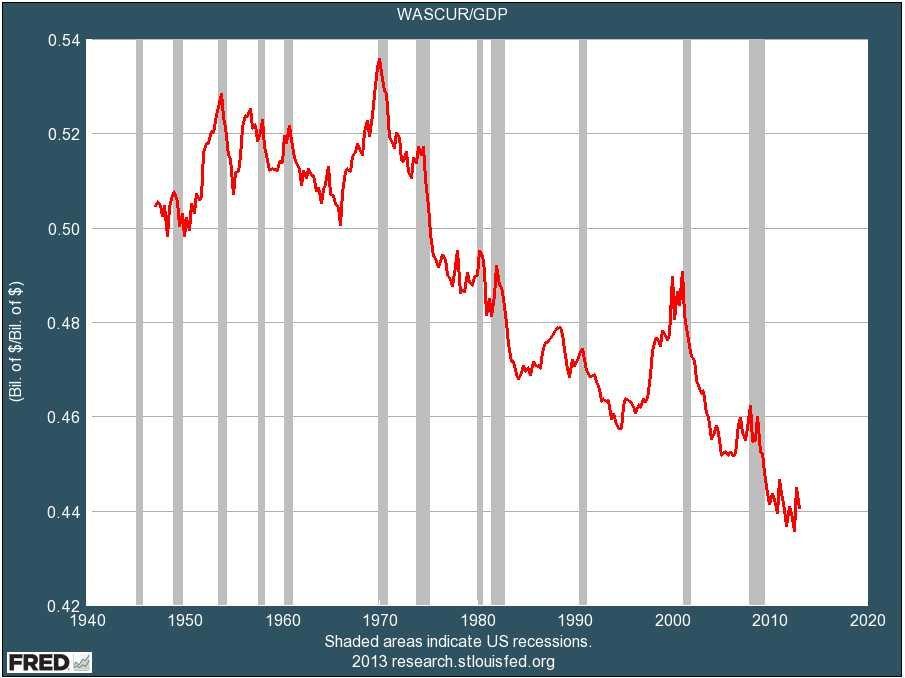 Profits As GDP Percent