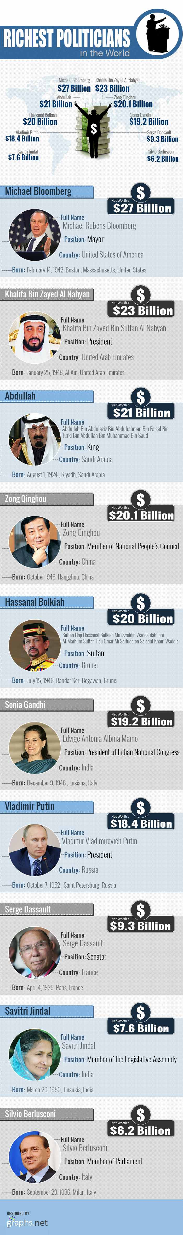Richest Politicians In The World