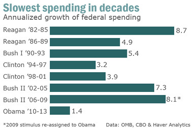 Spending Rate