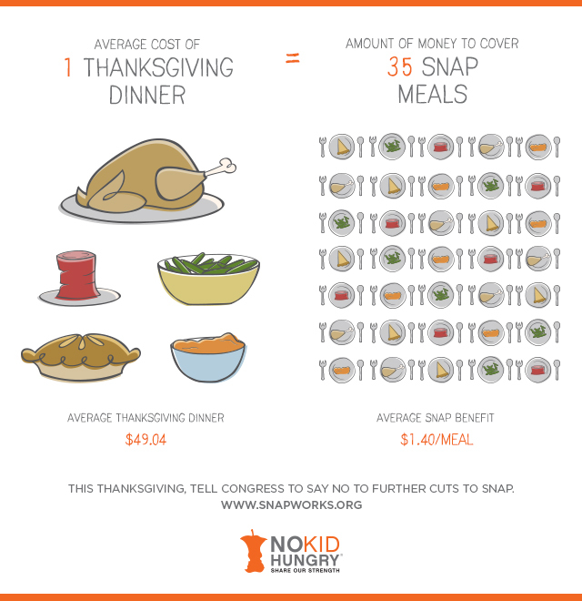 Food Stamps Thanksgiving