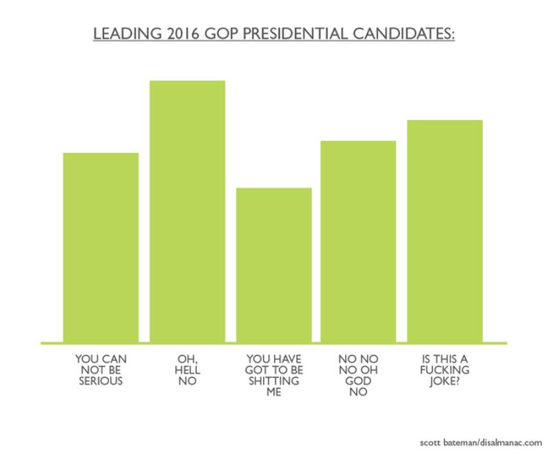 Leading 2016 GOP Candidates