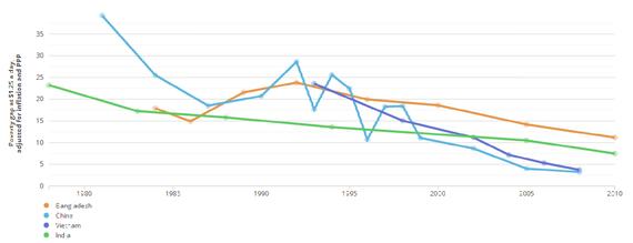 poverty-gap