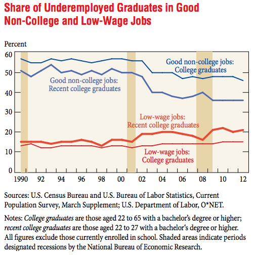 Underemployed Graduates Good Jobs