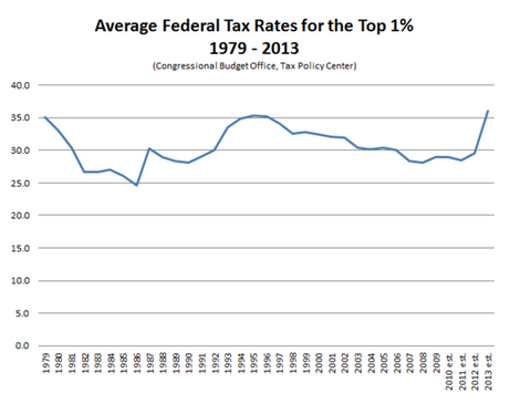 Federal Tax Rates