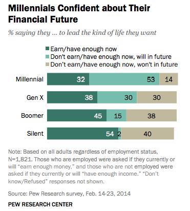 Financial Future