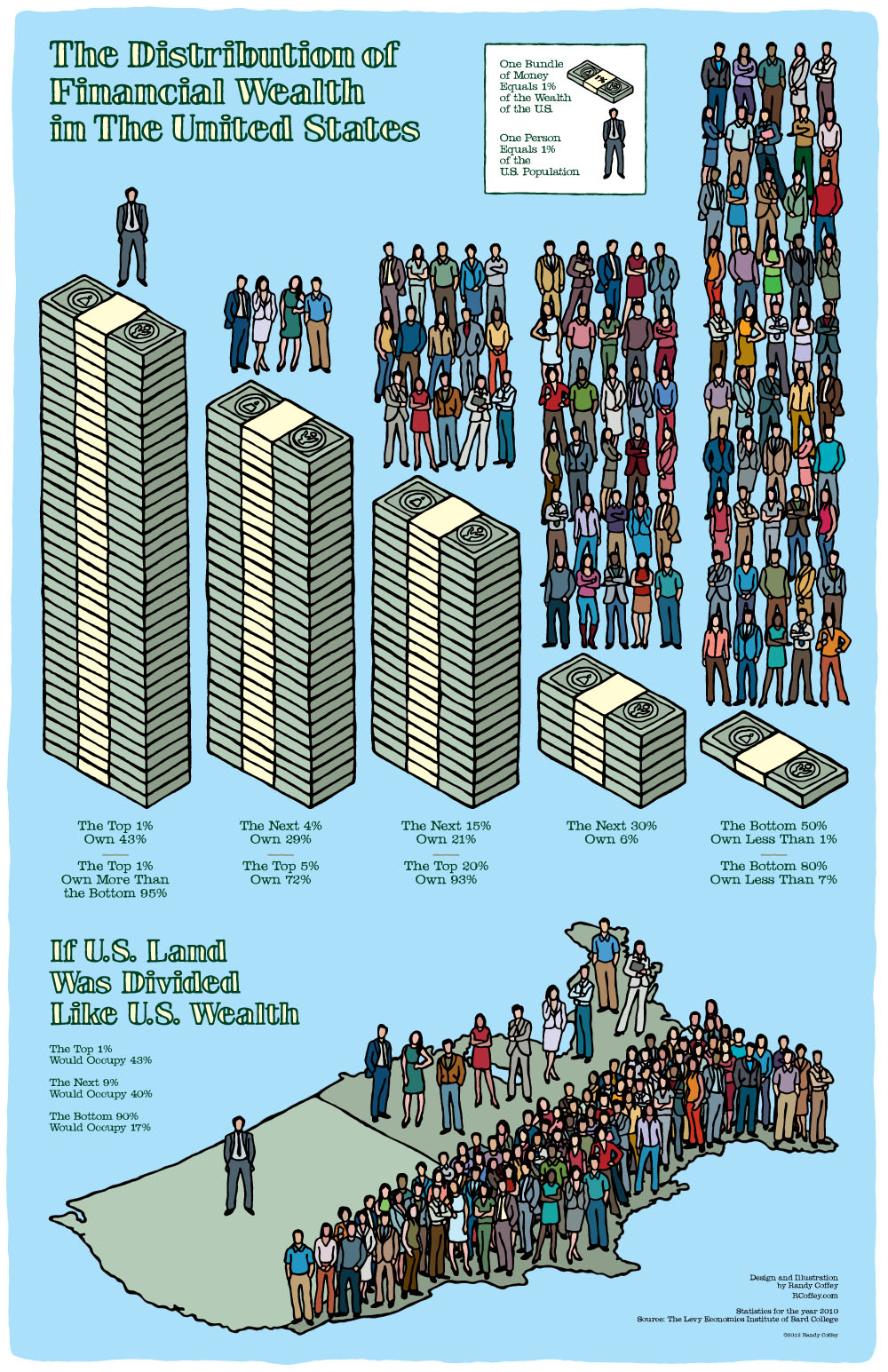 Distribution of Financial Wealth